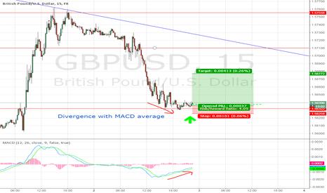 GBPUSD: GBPUSD, Long trade potential