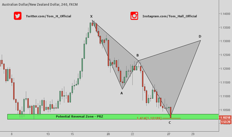 AUDNZD: AUD/NZD - Daily Outlook