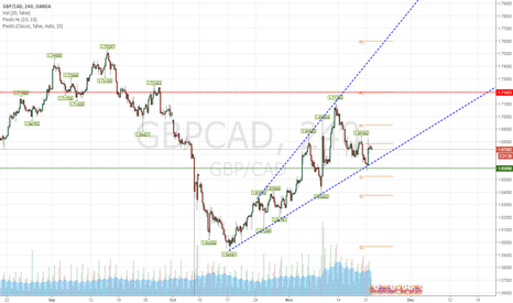 GBPCAD: GBPCAD bounce from support zone
