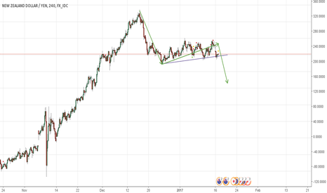 NZDJPY: NZDJPY Sell the break of flag(consolidation)