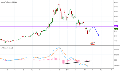 BTCUSD: BTCUSD - Waiting to take a short position