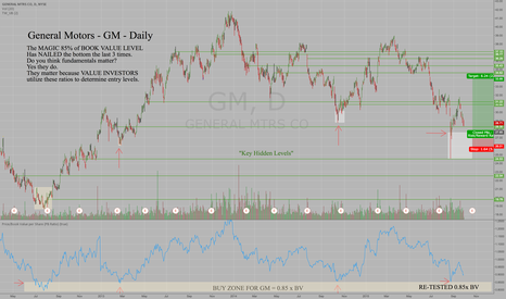 GM: GM reached key valuation level at the August low