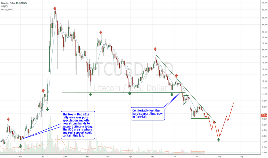 LTCUSD: Litecoin weakest of group and to fall hardest into Cycle Low