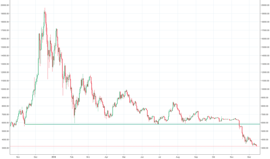 BTCUSD: Bitcoin bald uner 3.000 US$