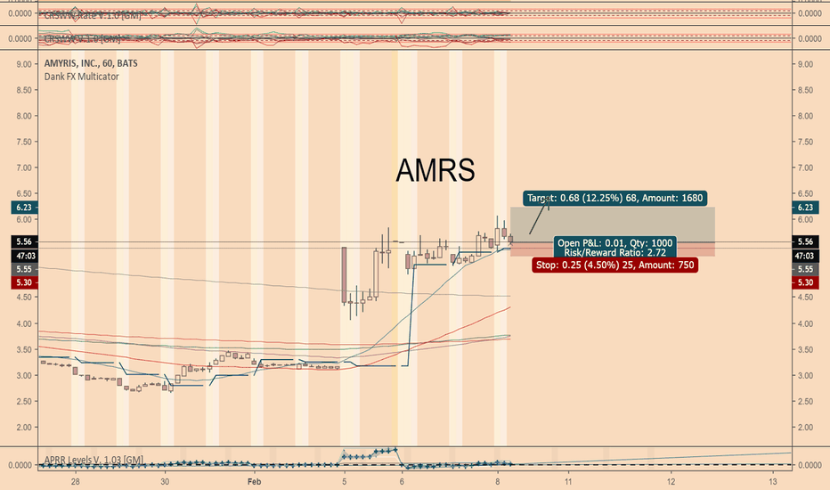 AMRS: AMRS: Potential Breakout Opportunity