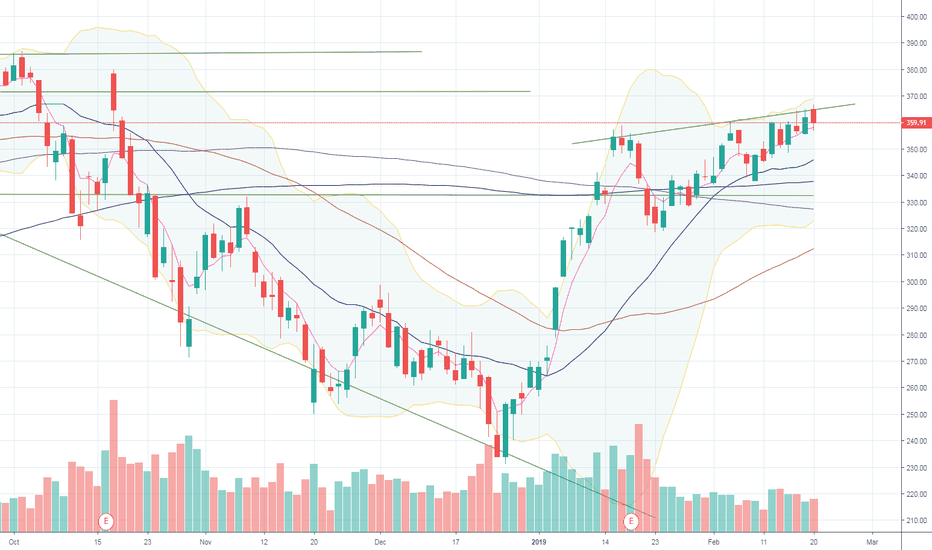 NFLX: NFLX Support and Resistance