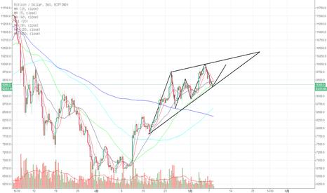 BTCUSD: 目前可以理解为一个上升的三角形趋势中,突破位置在横向3/4处