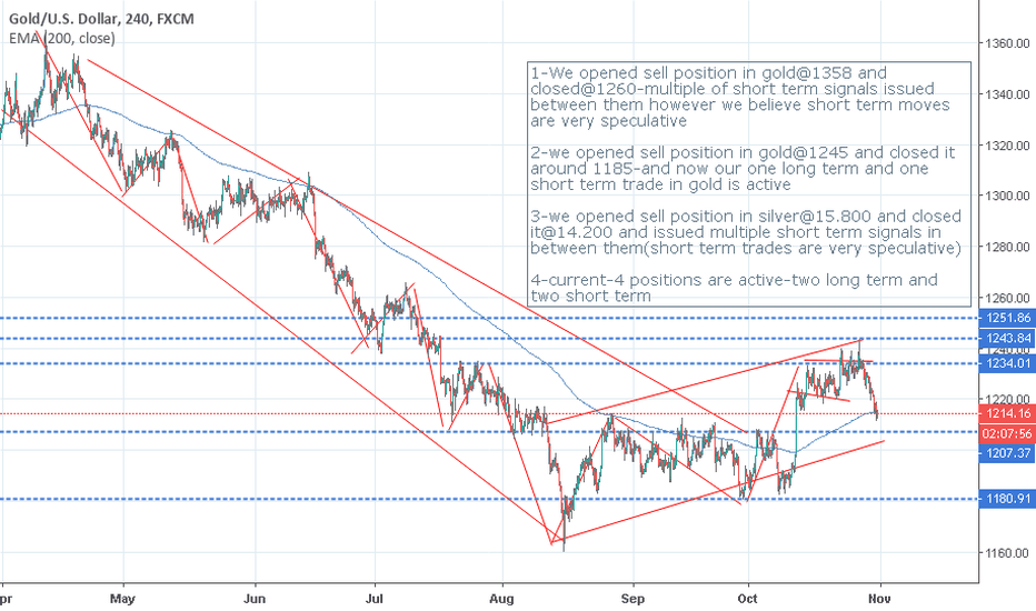 XAUUSD: our journey in trading view