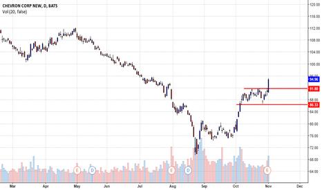 CVX: Chevron Corp