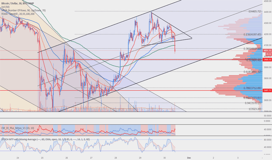 BTCUSD: Return to the channel bottom?