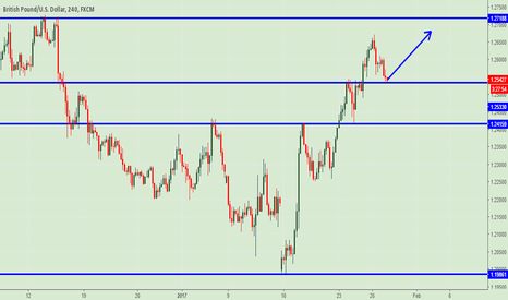GBPUSD: GBPUSD: Retesting support, expecting buy