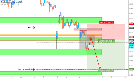 EURJPY: possible????