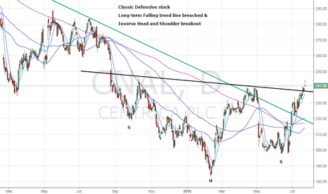 CNA: Centrica PLC – Bullish break on charts
