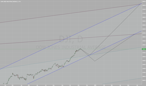 DJI: Dow small correction on its way to above 25K