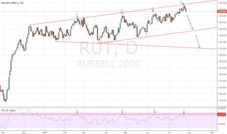 RUT: RUT - The barrier stands hard