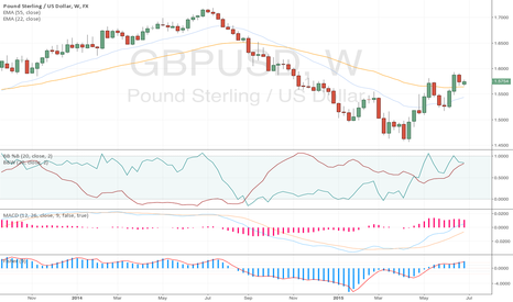 GBPUSD: If you have not checked #CABLE lately, you may want to...