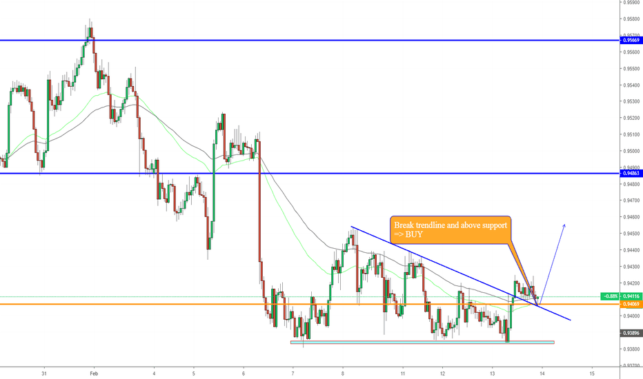 AUDCAD: AUDCAD, Buy on H1: break !