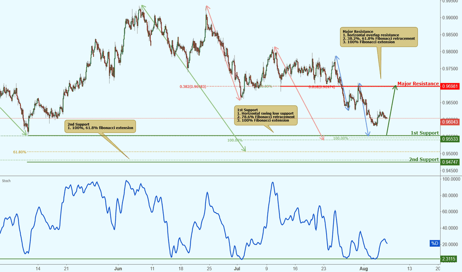 AUDCAD: AUDCAD approaching support, potential bounce!