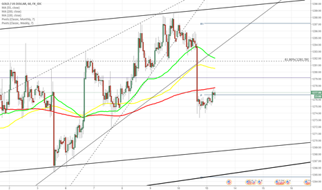 XAUUSD: XAU/USD falls by 1.1%