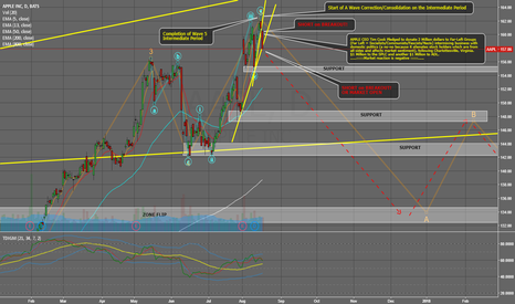 AAPL: Wave 5 Completed, now prep for big intermediate correction down