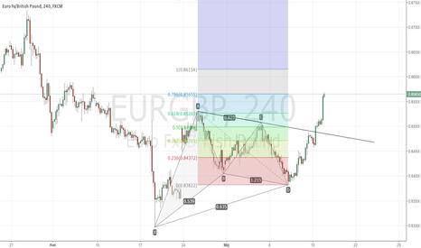 EURGBP: EURGBP - kontynuacja po formacji harmonicznej