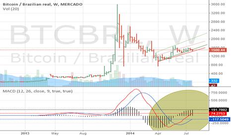 BTCBRL: Go Ahead
