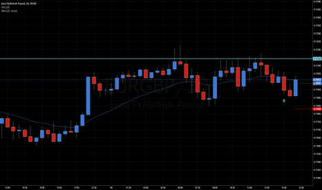 EURGBP: Freedom is freedom