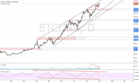 BTCUSD: Funny how i always post bearish charts