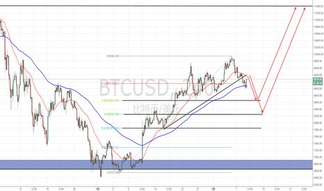 BTCUSD: BTC等数字货币将陷入中期震荡调整,以震荡回调深度决定其未来的高度