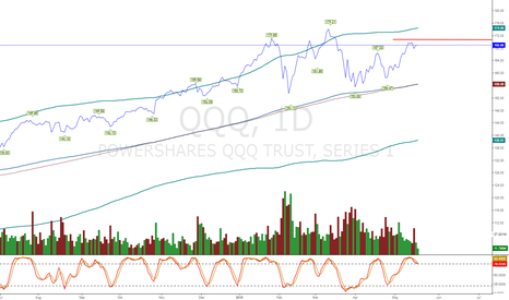QQQ: Market Struggling, added QQO shrt today will 274 be it