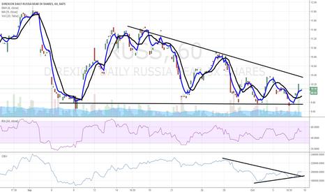 RUSS: $RUSS chart of interest