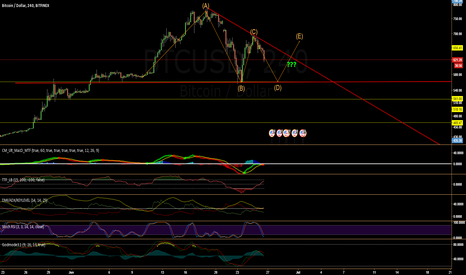 BTCUSD: Possible test of $570