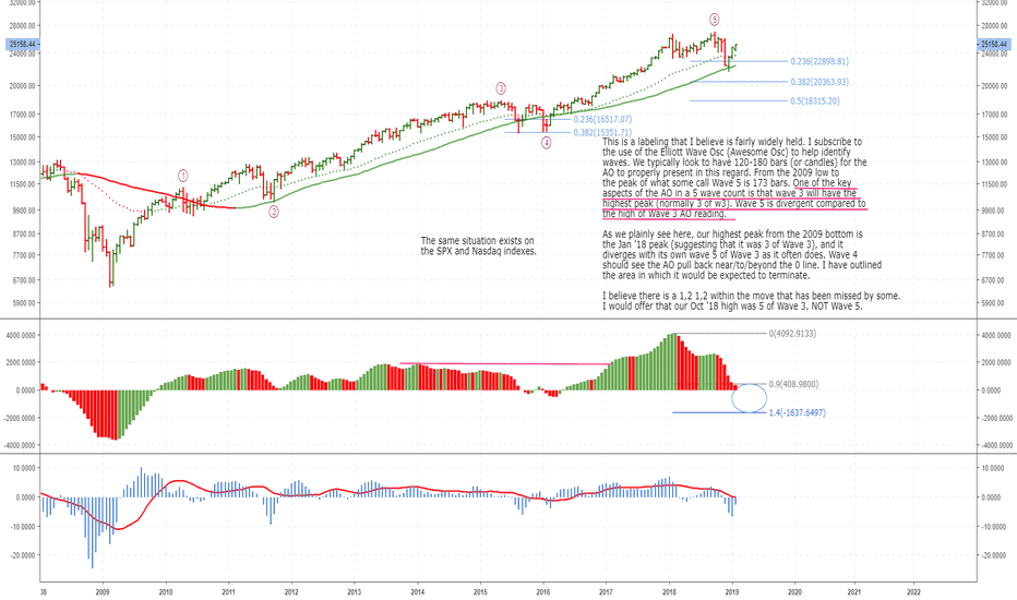 """DJI: A view of our """"count"""" for the DJI, SPX, IXIC"""