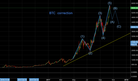 BTCUSD: BTC  may need to correct a little