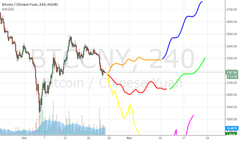 BTCCNY: November Bitcoin Prediction 2014