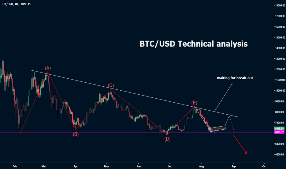 BTCUSD: BTC/USD Technical analysis