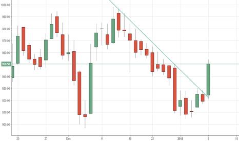 MCX: MCX - trendline breakout on upside