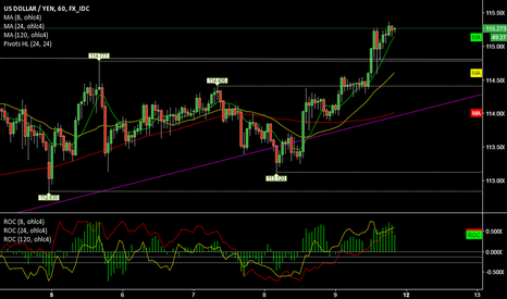 USDJPY: USDJPY @ 1h @ >114 (2nd upside trend since president election)