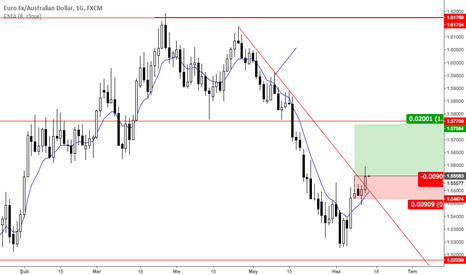 EURAUD: buy setup