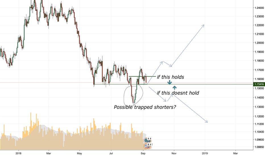 EURUSD: EURO/USD decision time zone