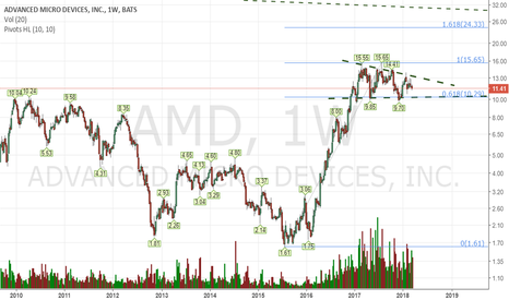 AMD: This one will leave the triangle soon