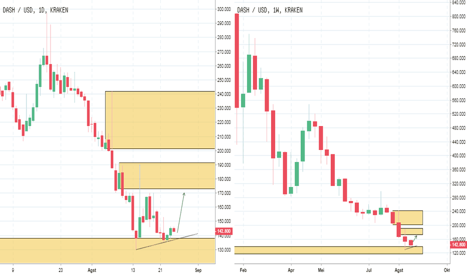 DASHUSD: PIC Analyst : Crypto DASHUSD : Potensi Bullish ke 172.86