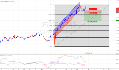 USDJPY: USD/JPY 240 SHORT