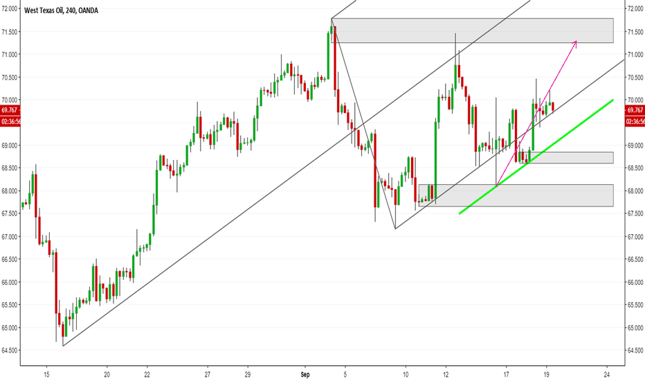 WTICOUSD: WTI Oil: Following the Up Fork