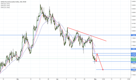 GBPCAD: GBPCAD looking more likely scenario to previous post