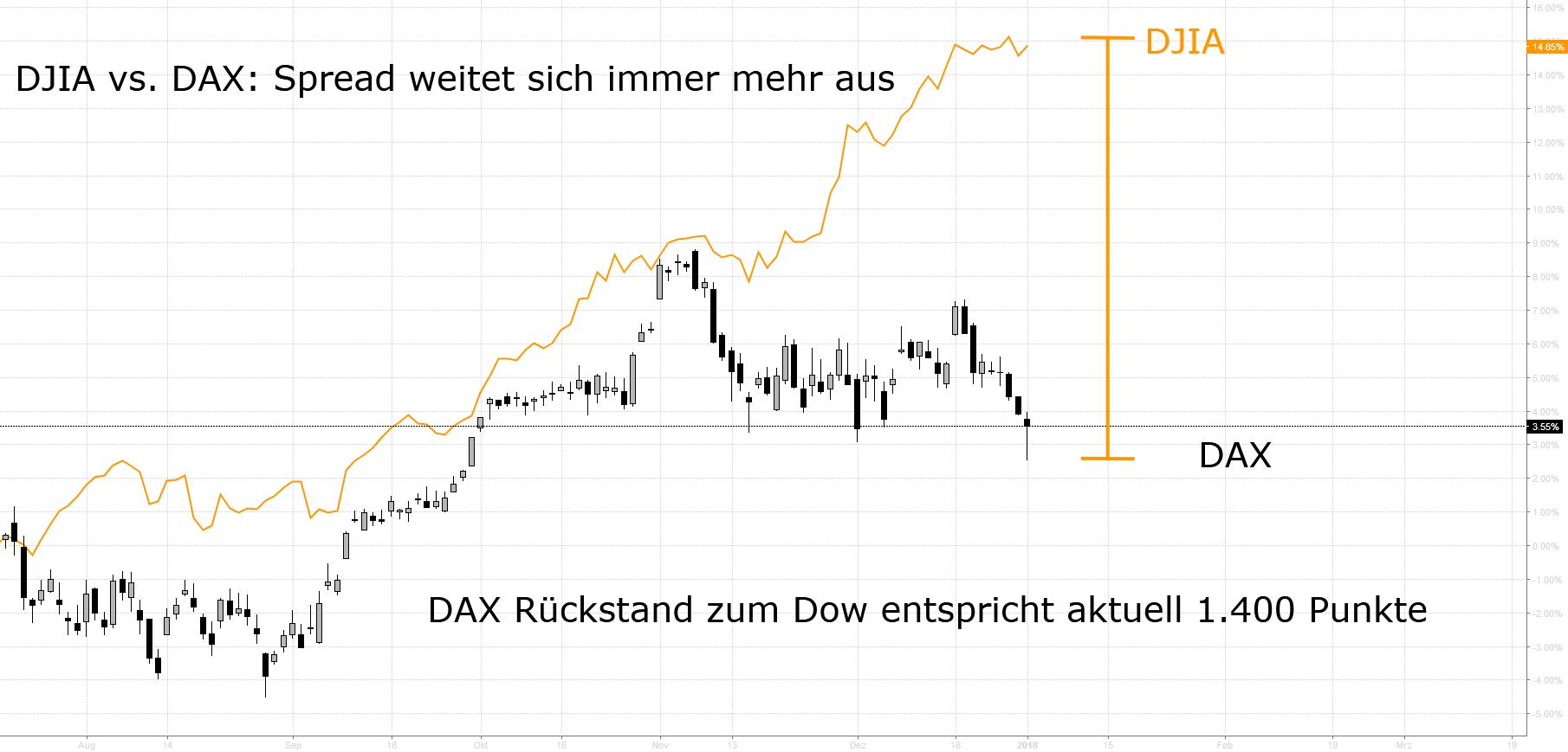 Spread DJIA vs. DAX vs. Konjunkturdaten