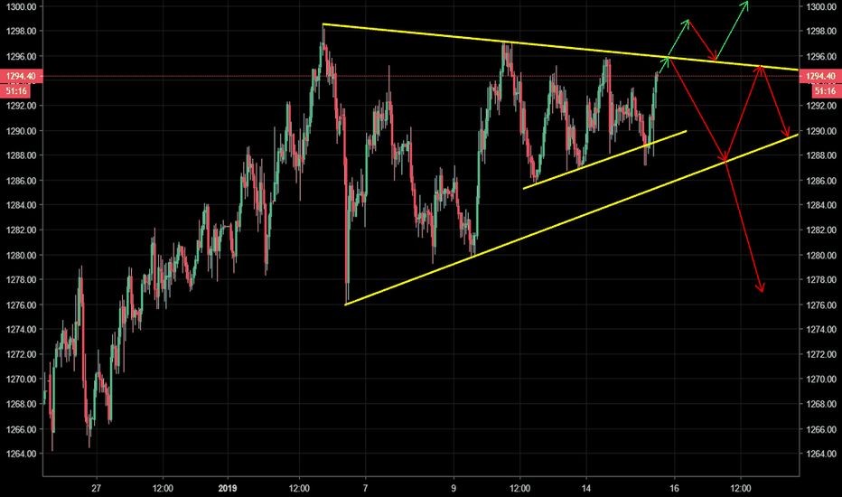 GOLD: GOLD - Symmetrical triangle, more consolidation or breakout?