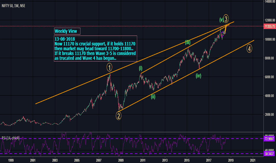 NIFTY: Nifty - Weekly View