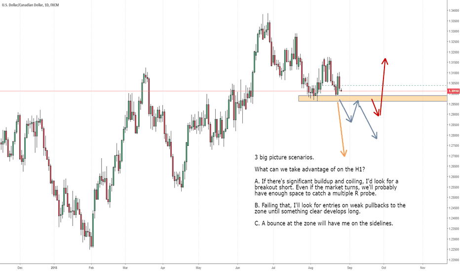 USDCAD: USDCAD getting ready for different big picture scenarios