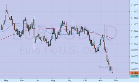 EURUSD: Euro today